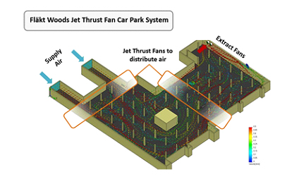 Figure 2: Air flow using Jet Thrust Fans in a typical car park