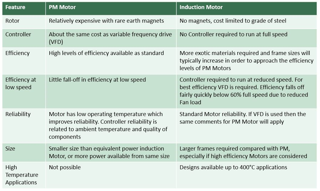 relative advantages and disadvantages of permanent magnet and induction motors