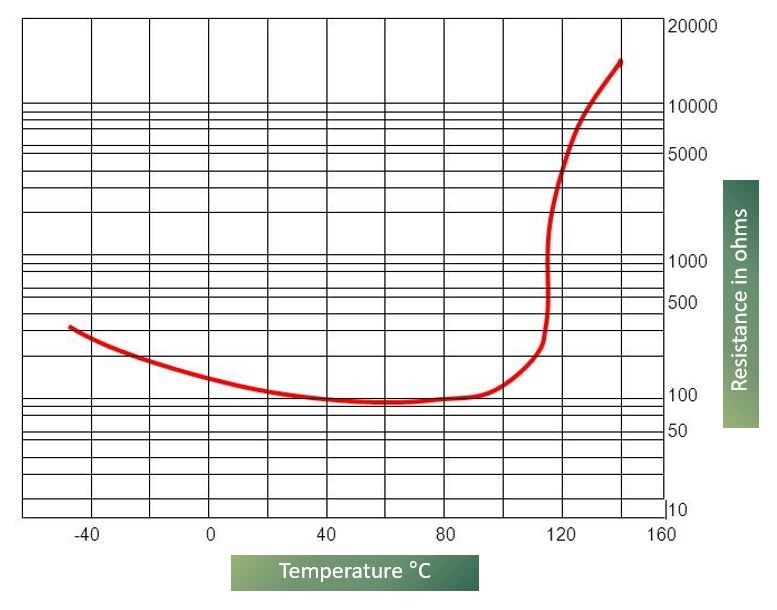 Typical resistance characteristic of a Thermistor