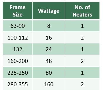 Typical anti-condensation heater power levels for different size motors