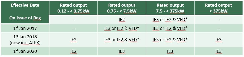 Required efficiency ratings of motors according to EU regulations